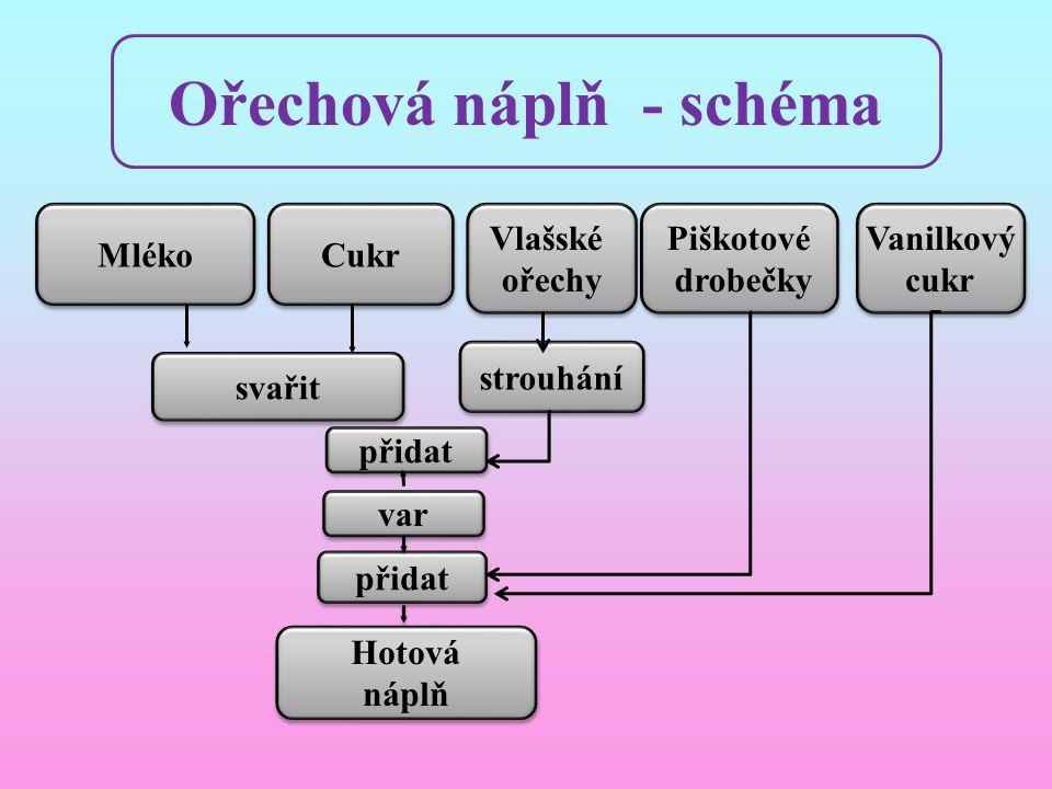 Ořechová náplň - schéma