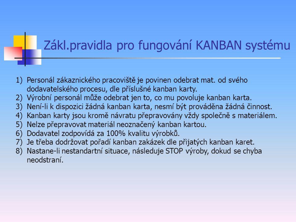 Zákl.pravidla pro fungování KANBAN systému