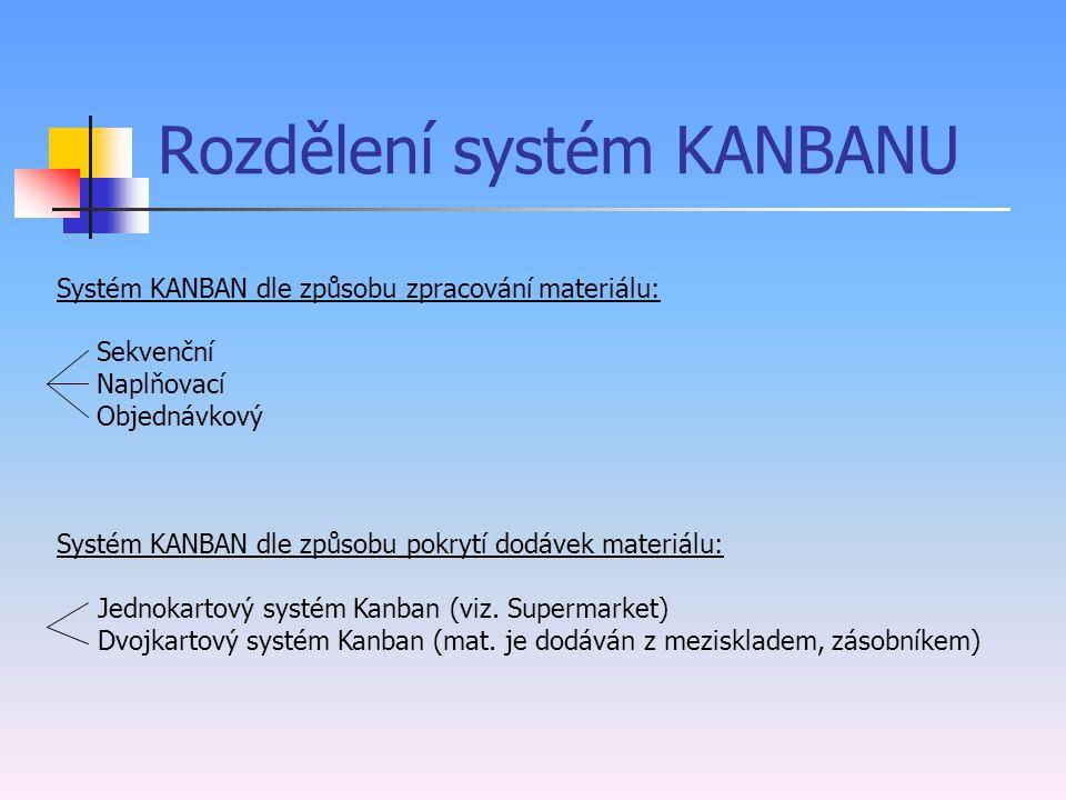 Rozdělení systém KANBANU