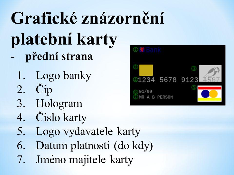Grafické znázornění platební karty přední strana Logo banky Čip