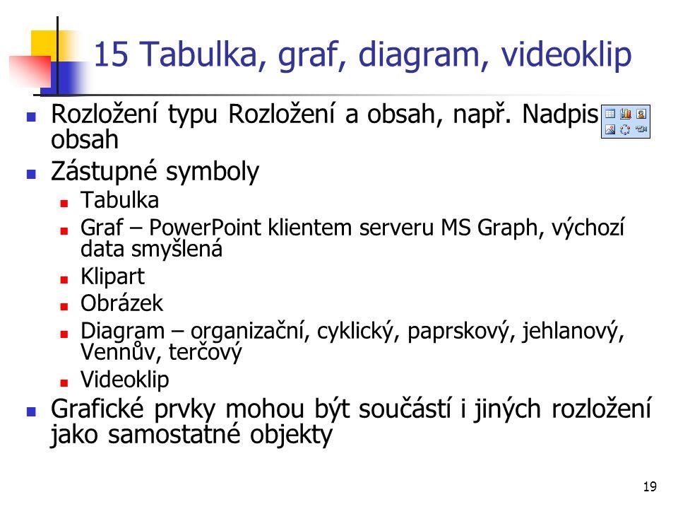 15 Tabulka, graf, diagram, videoklip