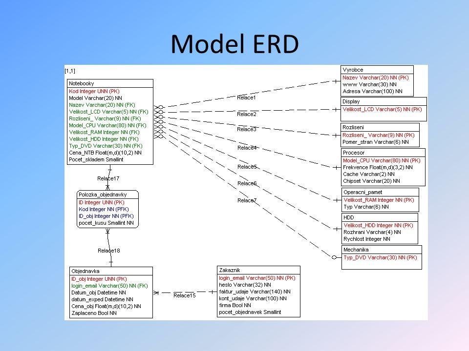 Model ERD