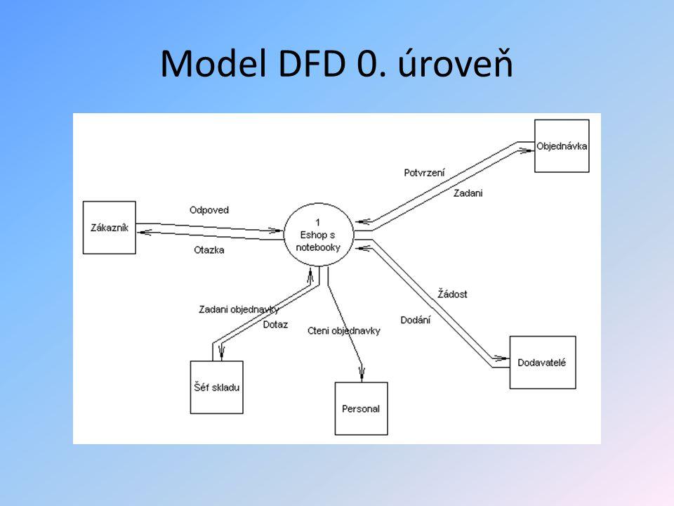 Model DFD 0. úroveň