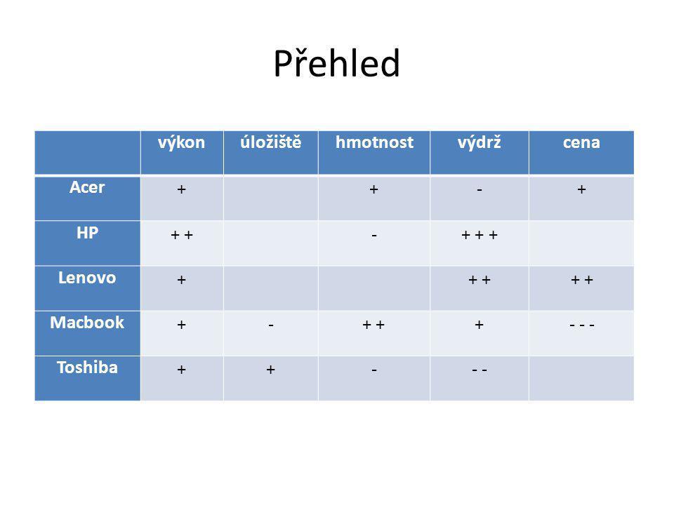 Přehled výkon úložiště hmotnost výdrž cena Acer + - HP + + + + +