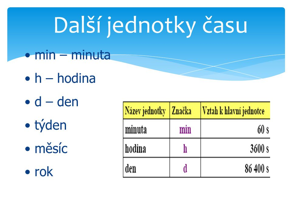 Další jednotky času min – minuta h – hodina d – den týden měsíc rok