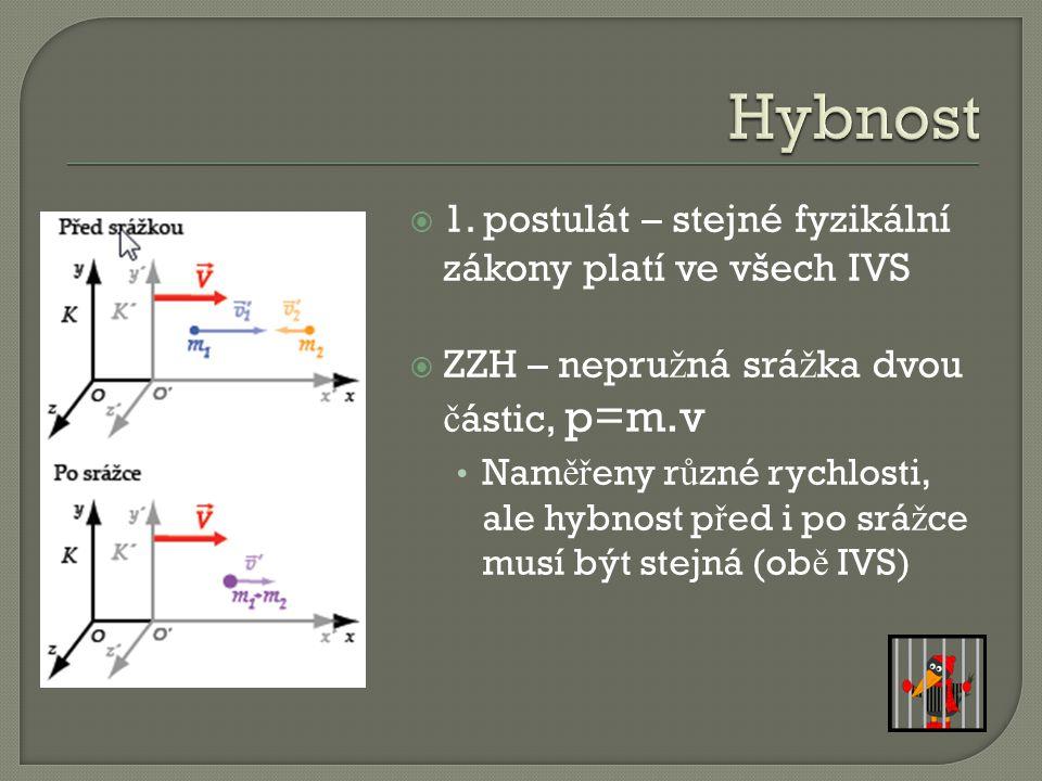 Hybnost 1. postulát – stejné fyzikální zákony platí ve všech IVS