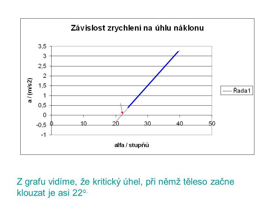 Z grafu vidíme, že kritický úhel, při němž těleso začne klouzat je asi 22o.