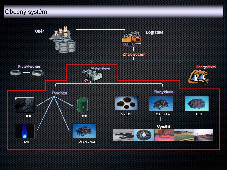 Obecný systém Sběr Logistika Zhodnocení Recyklace Pyrolýza Využití