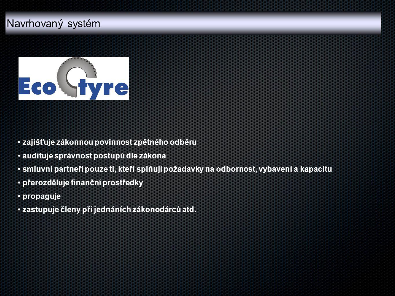 Navrhovaný systém zajišťuje zákonnou povinnost zpětného odběru