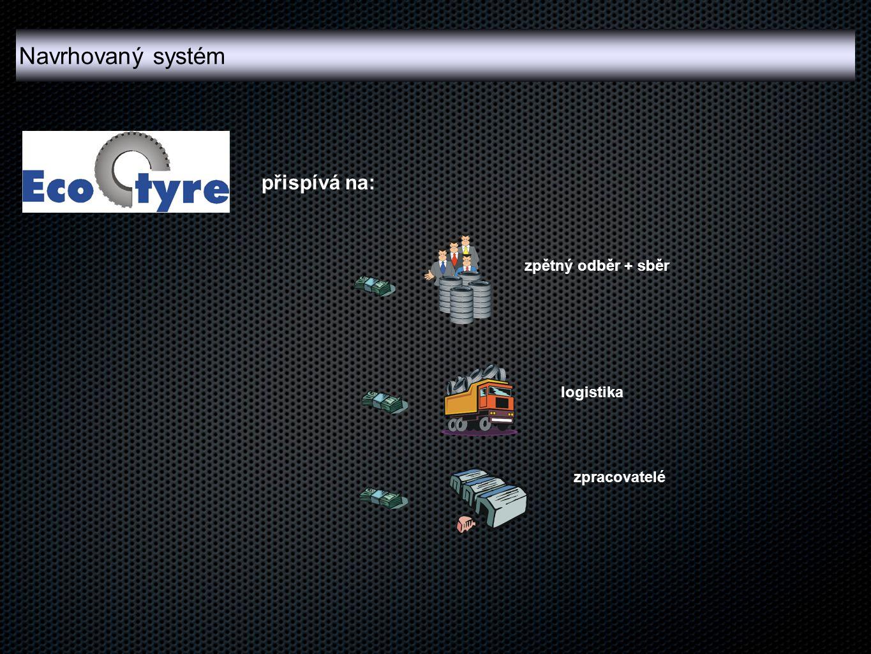 Navrhovaný systém přispívá na: zpětný odběr + sběr logistika
