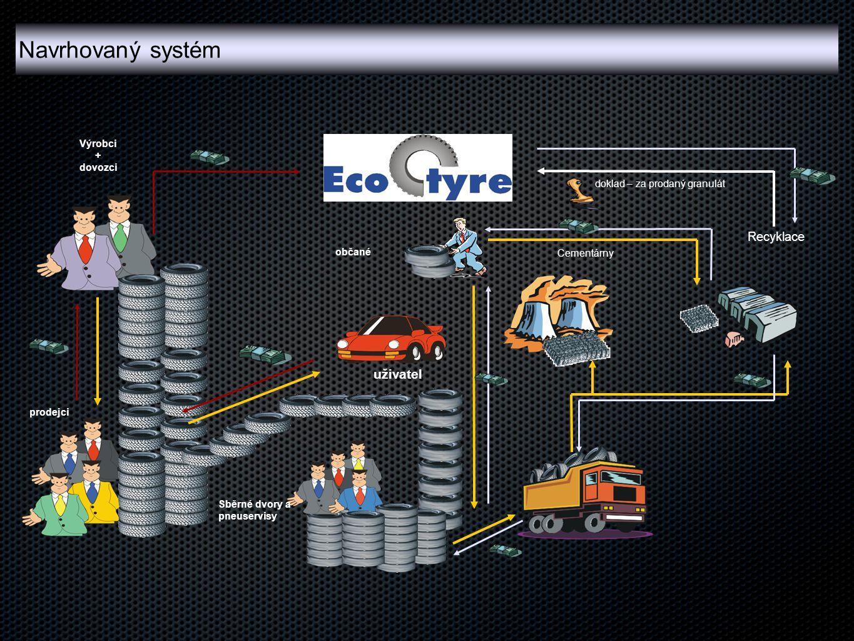 Navrhovaný systém uživatel Recyklace Výrobci + dovozci
