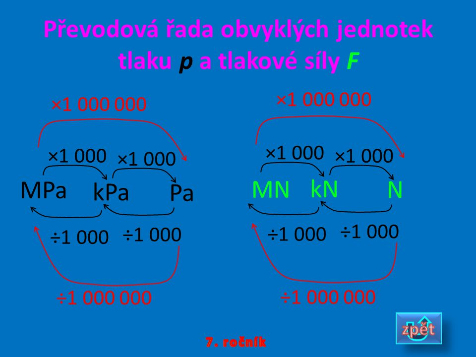 Převodová řada obvyklých jednotek tlaku p a tlakové síly F