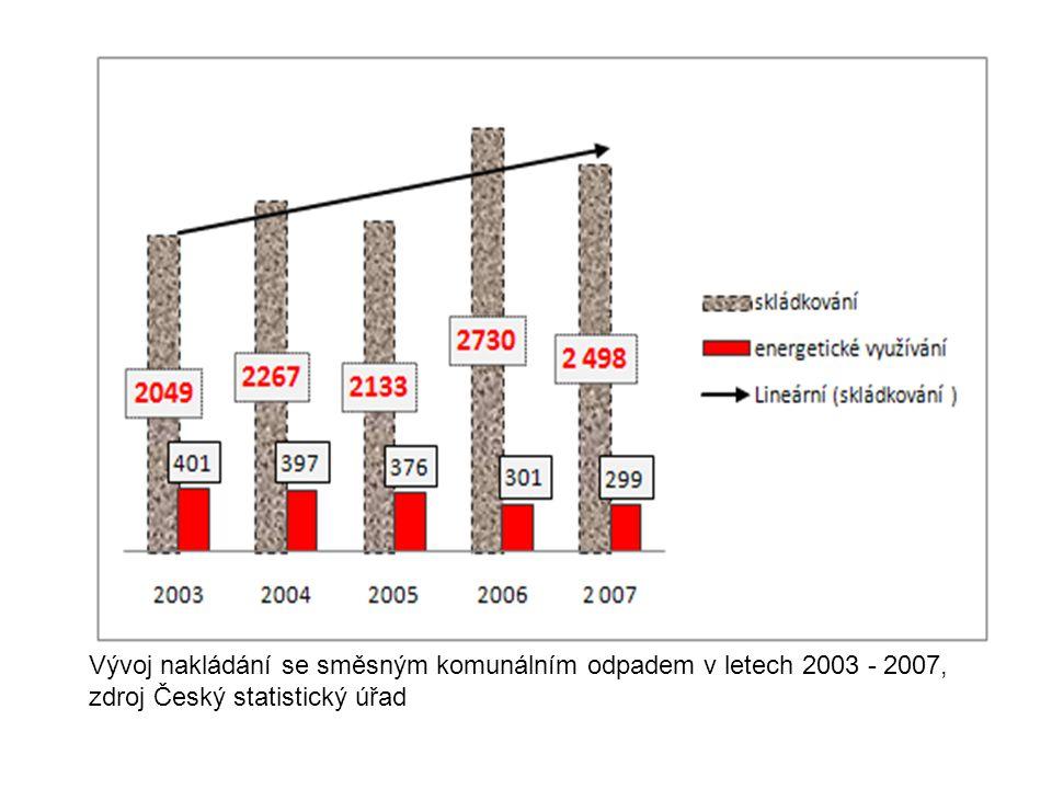 Vývoj nakládání se směsným komunálním odpadem v letech 2003 - 2007, zdroj Český statistický úřad