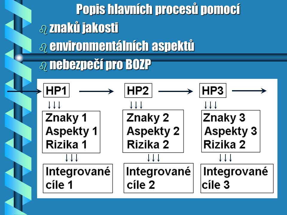 Popis hlavních procesů pomocí