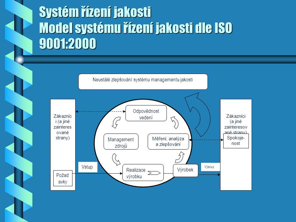 Systém řízení jakosti Model systému řízení jakosti dle ISO 9001:2000