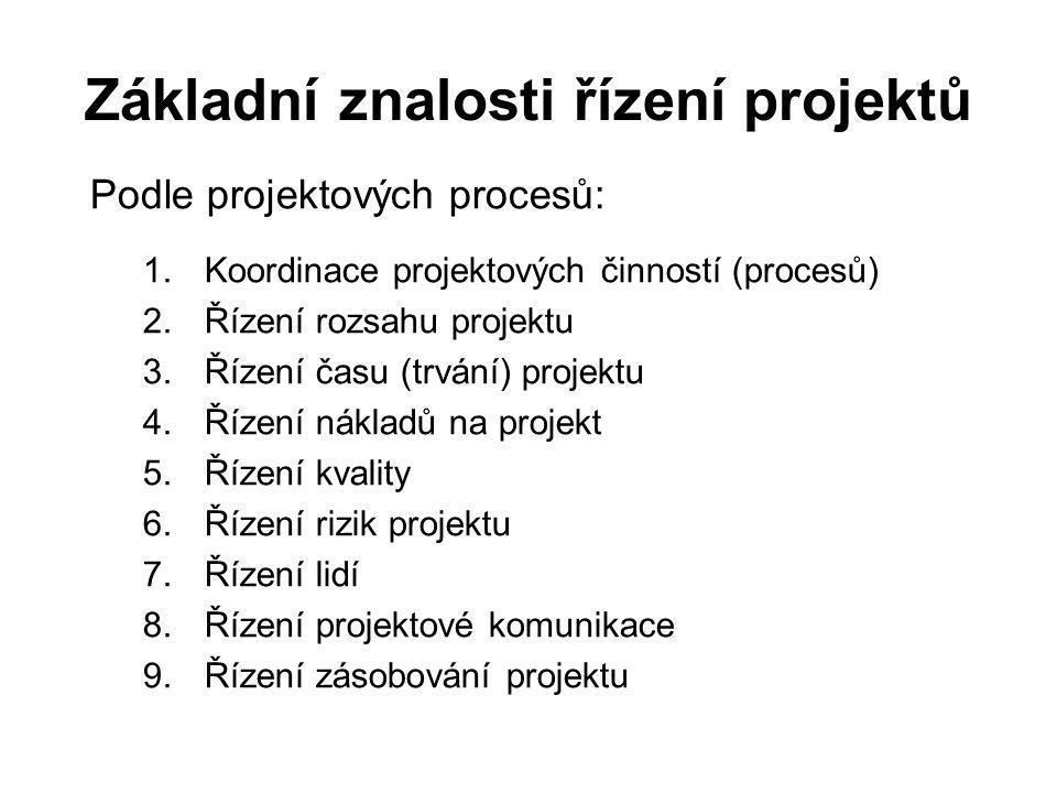 Základní znalosti řízení projektů