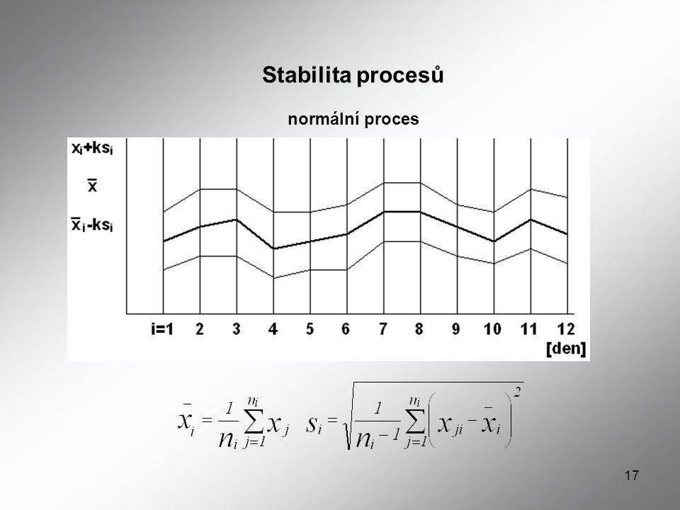 Stabilita procesů normální proces