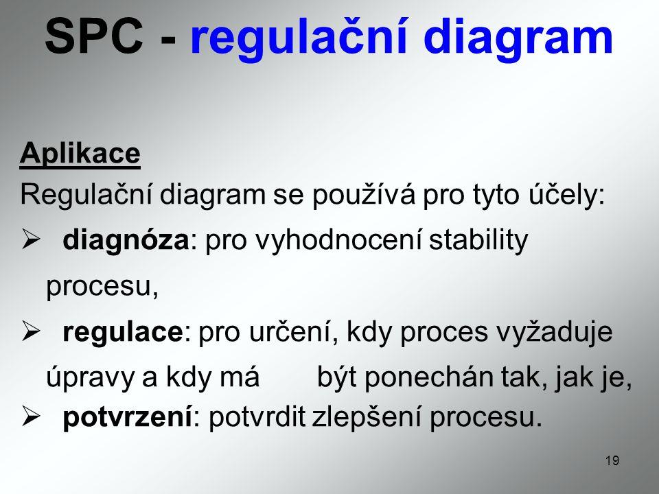SPC - regulační diagram