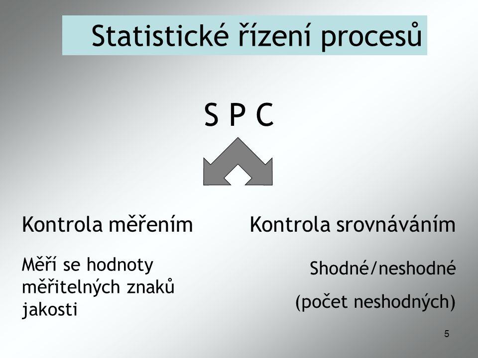 S P C Statistické řízení procesů Kontrola měřením Kontrola srovnáváním