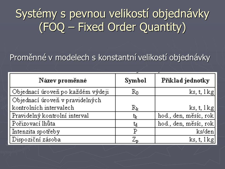 Systémy s pevnou velikostí objednávky (FOQ – Fixed Order Quantity)