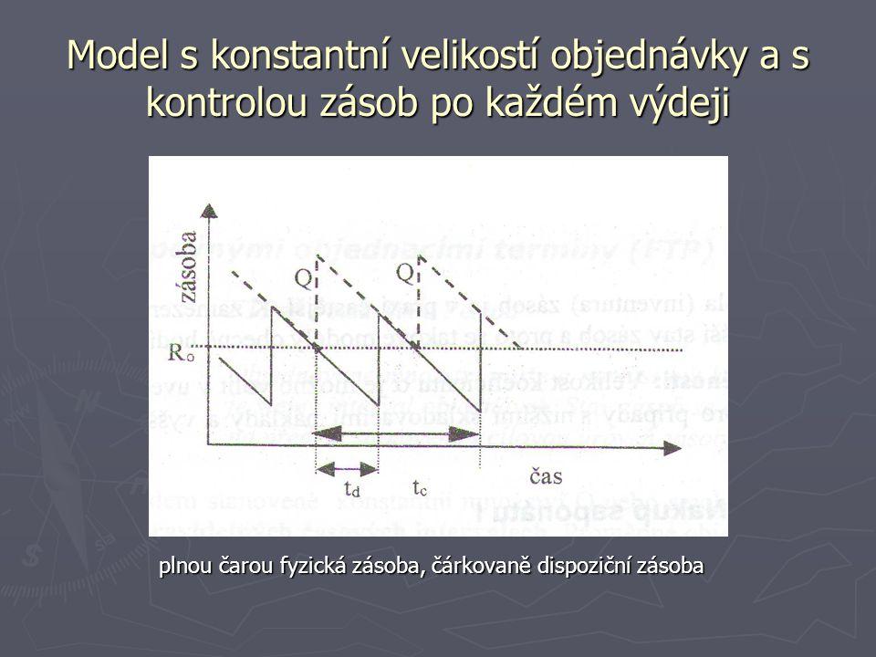 Model s konstantní velikostí objednávky a s kontrolou zásob po každém výdeji