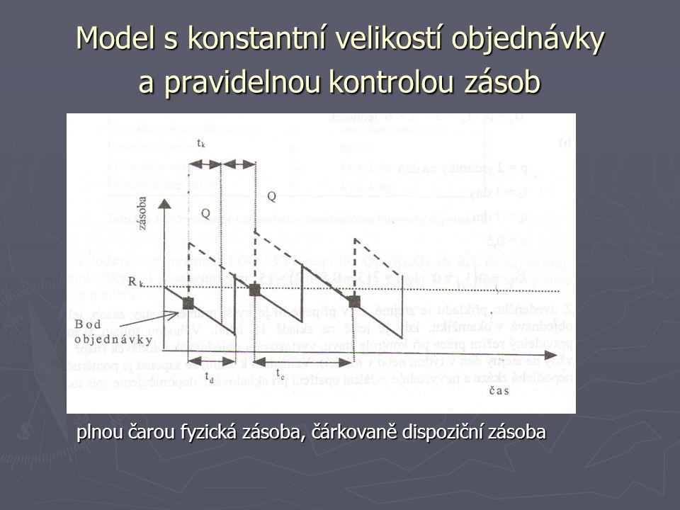 Model s konstantní velikostí objednávky a pravidelnou kontrolou zásob