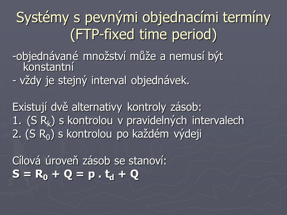 Systémy s pevnými objednacími termíny (FTP-fixed time period)