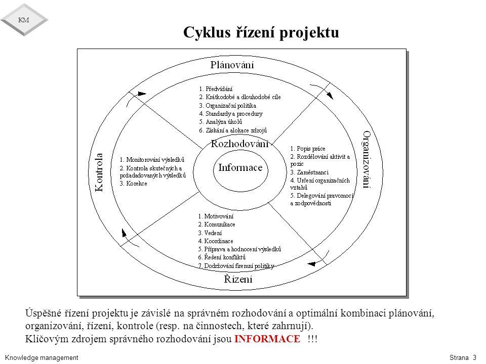Cyklus řízení projektu