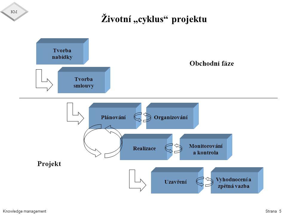 """Životní """"cyklus projektu"""