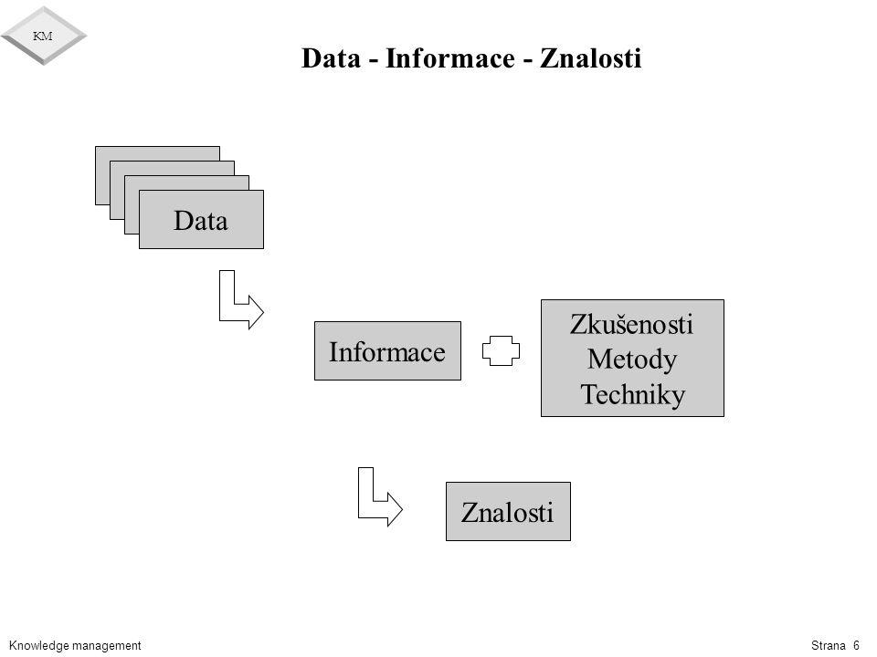 Data - Informace - Znalosti