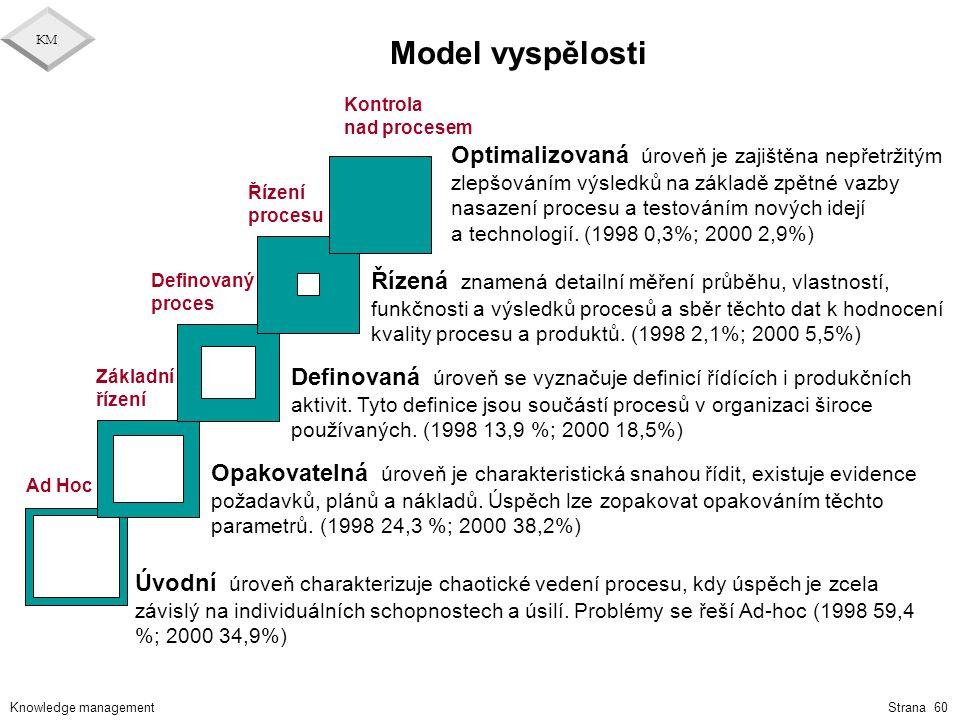 Model vyspělosti Kontrola. nad procesem.
