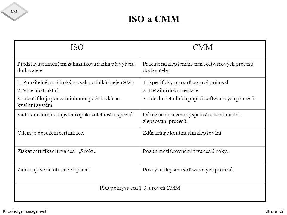ISO pokrývá cca 1-3. úroveň CMM