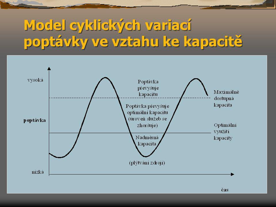 Model cyklických variací poptávky ve vztahu ke kapacitě