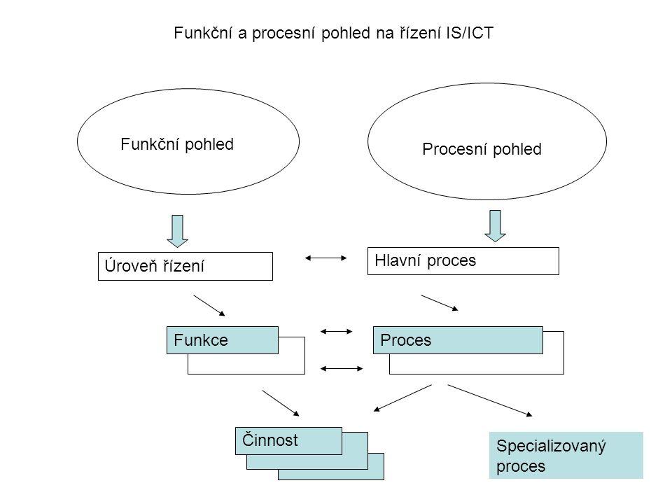 Funkční a procesní pohled na řízení IS/ICT