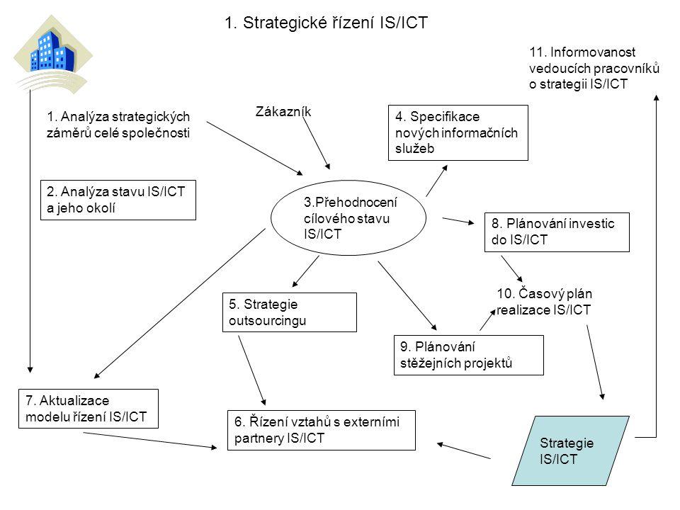 1. Strategické řízení IS/ICT