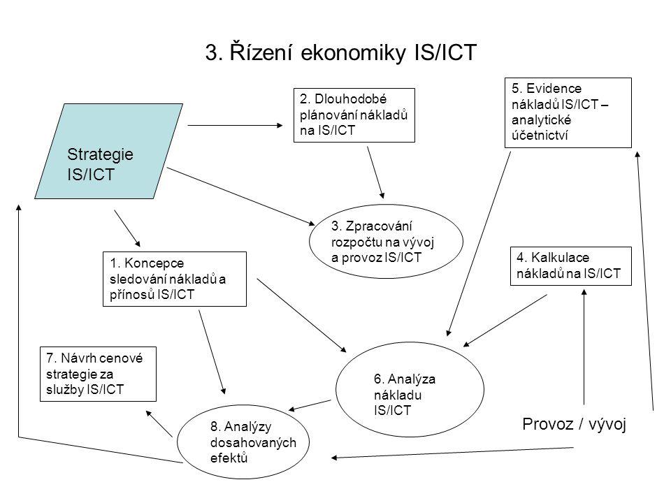 3. Řízení ekonomiky IS/ICT