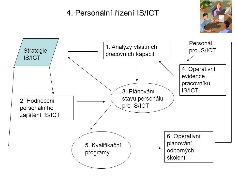 4. Personální řízení IS/ICT