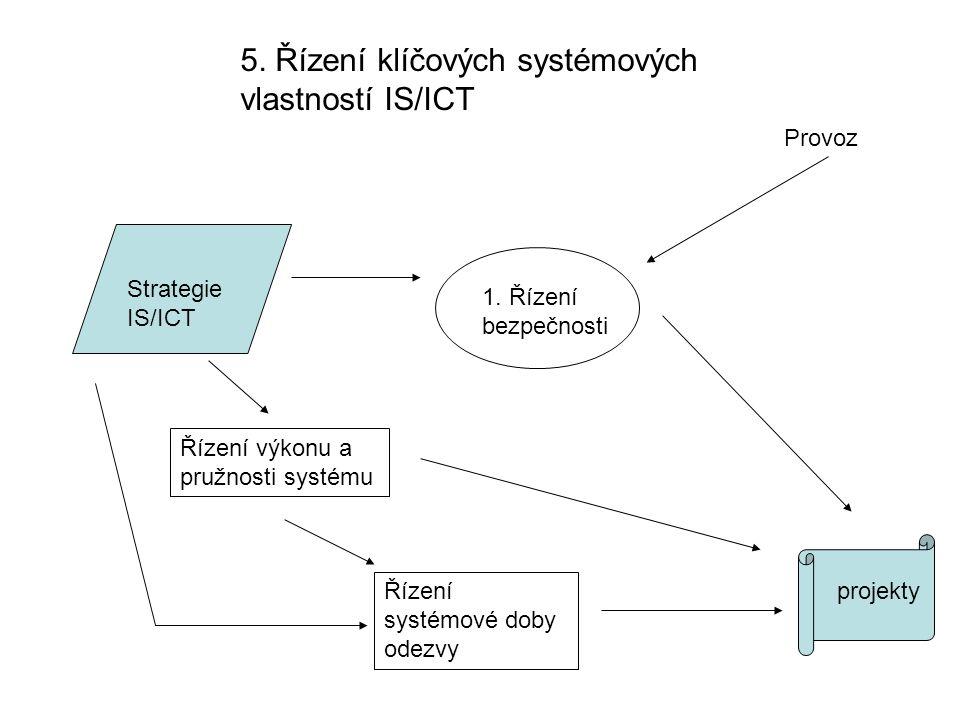 5. Řízení klíčových systémových vlastností IS/ICT