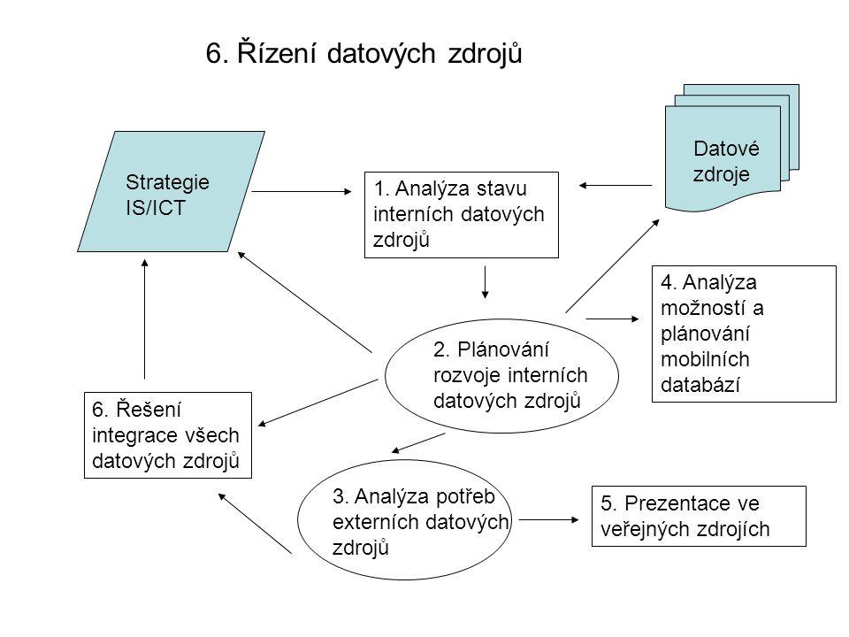 6. Řízení datových zdrojů