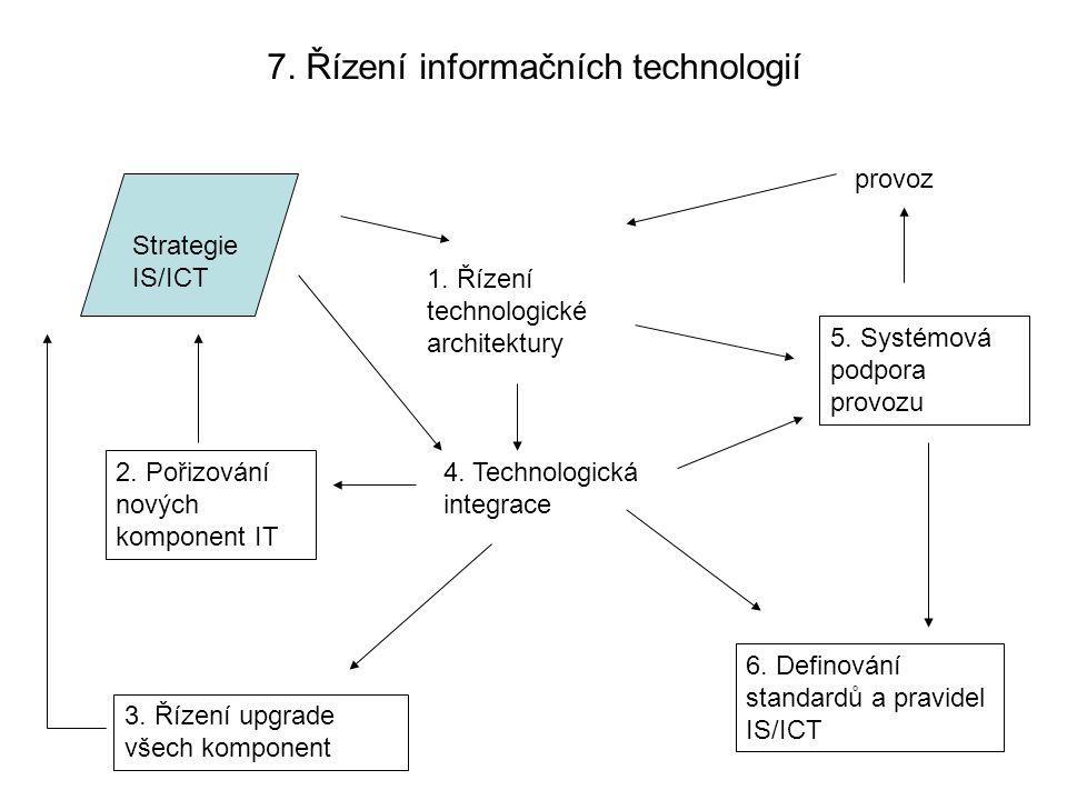 7. Řízení informačních technologií