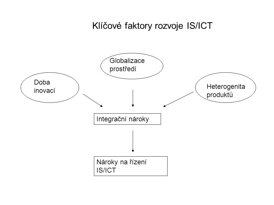 Klíčové faktory rozvoje IS/ICT