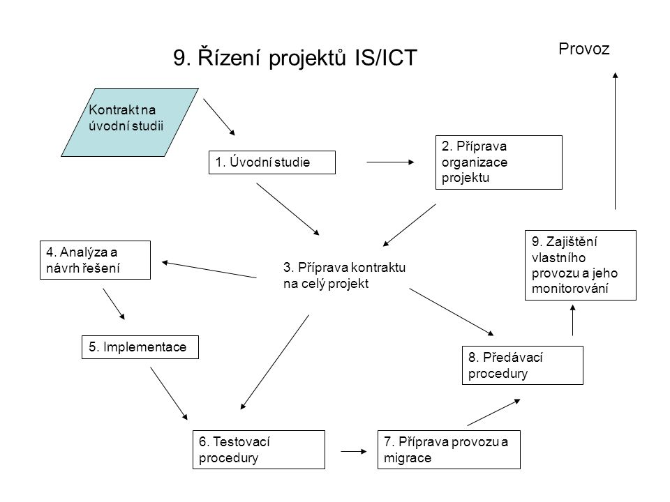 9. Řízení projektů IS/ICT