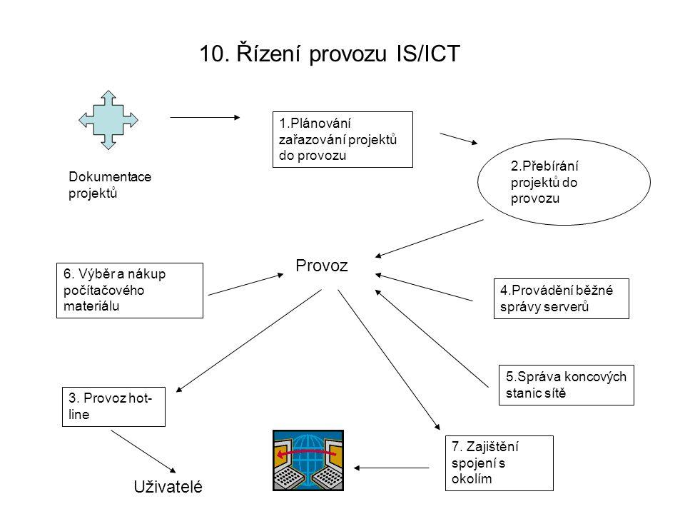 10. Řízení provozu IS/ICT Provoz Uživatelé