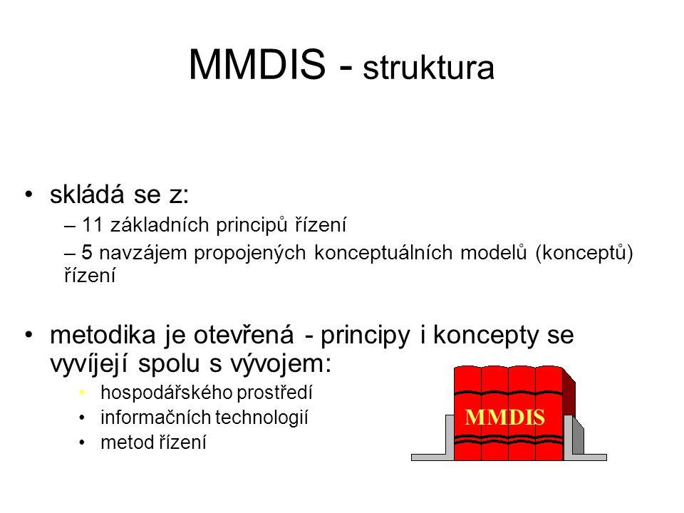 MMDIS - struktura skládá se z:
