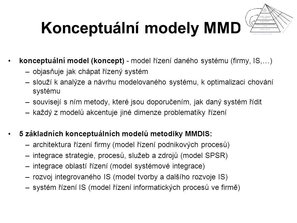 Konceptuální modely MMDIS