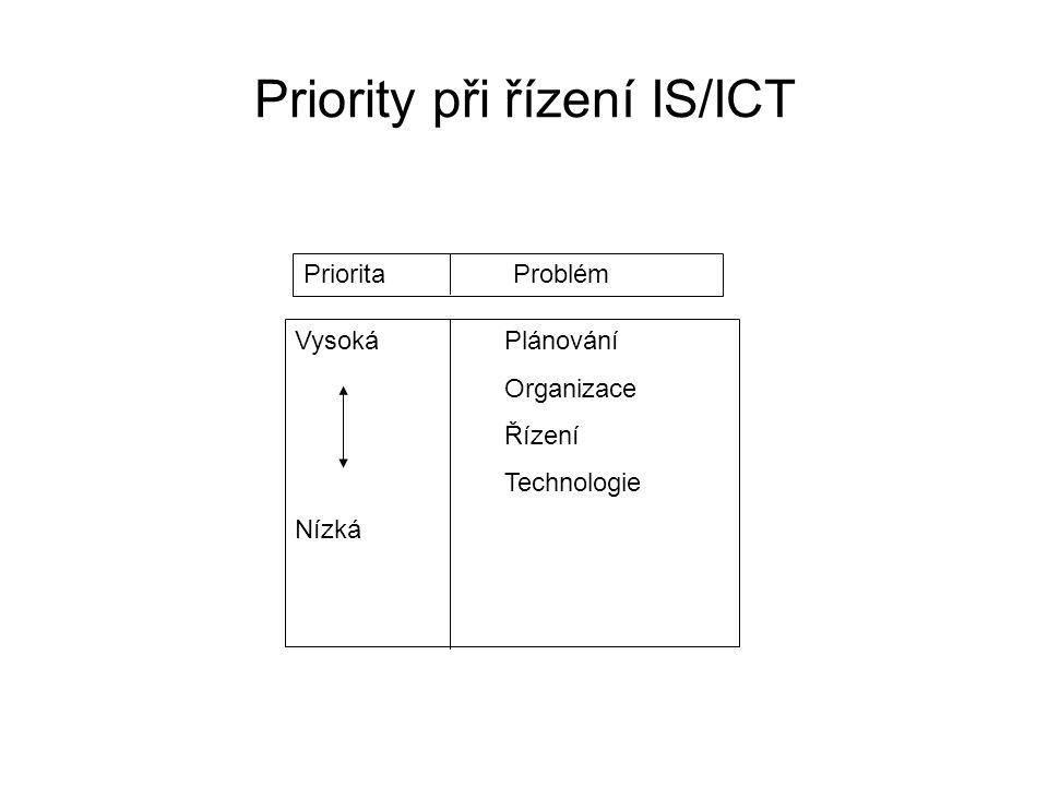 Priority při řízení IS/ICT