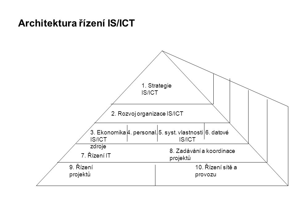 Architektura řízení IS/ICT