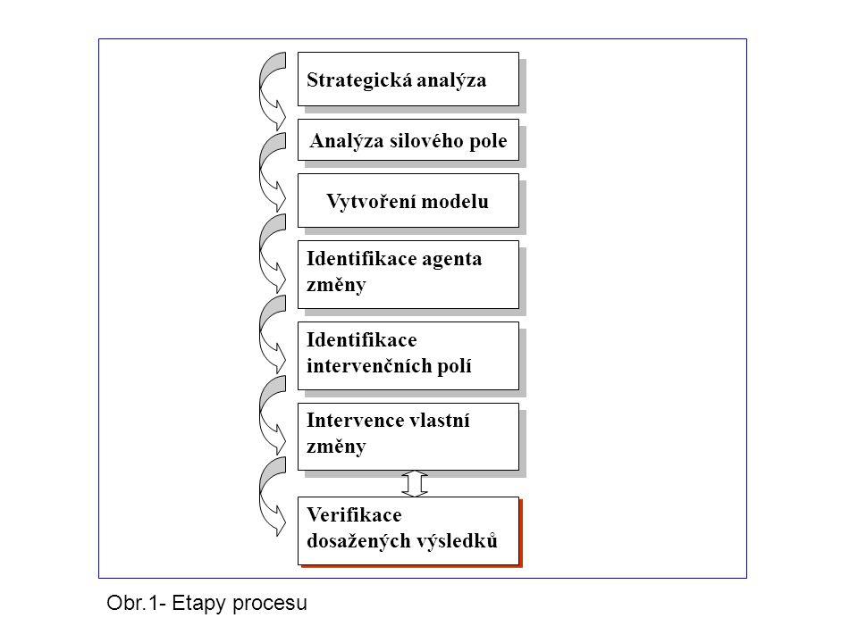 Strategická analýza Analýza silového pole. Vytvoření modelu. Identifikace agenta změny. Identifikace intervenčních polí.