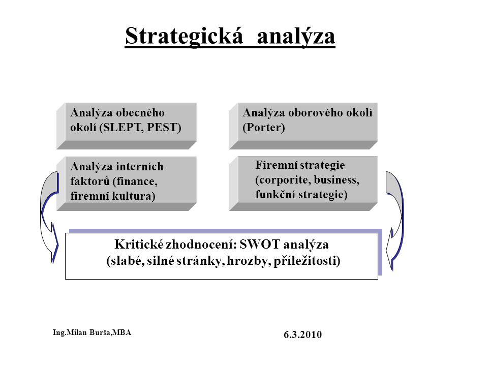 Strategická analýza Kritické zhodnocení: SWOT analýza
