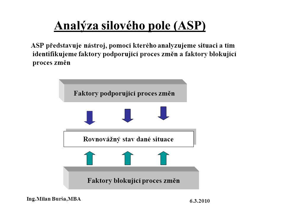 Analýza silového pole (ASP)